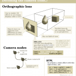 Orthographic Lens