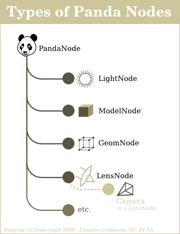 Types of Panda Node